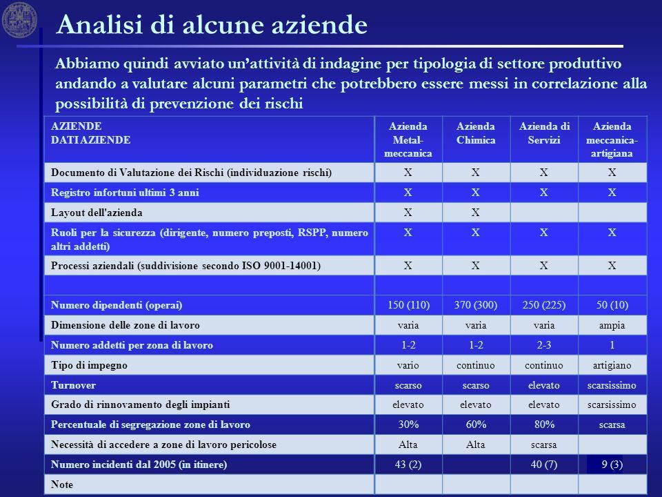 23 Analisi di alcune aziende AZIENDE DATI AZIENDE Azienda Metal- meccanica Azienda Chimica Azienda di Servizi Azienda meccanica- artigiana Documento d