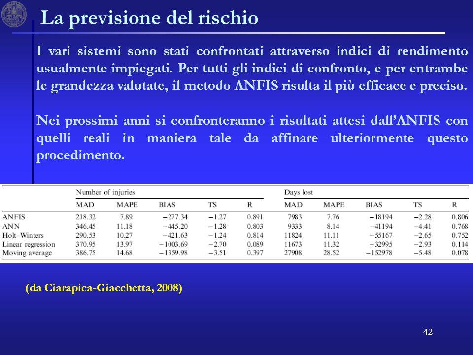 42 La previsione del rischio I vari sistemi sono stati confrontati attraverso indici di rendimento usualmente impiegati. Per tutti gli indici di confr