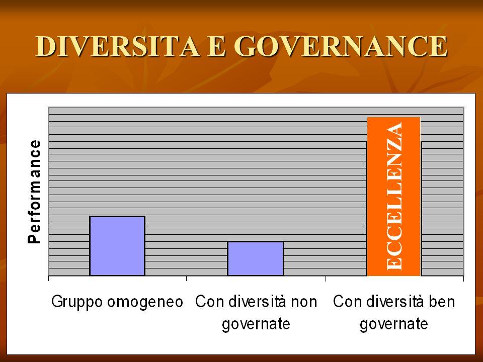 DIVERSITA E GOVERNANCE ECCELLENZA