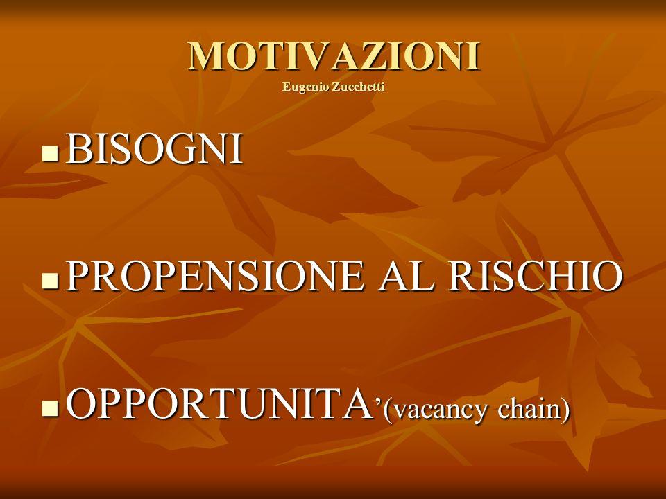 MOTIVAZIONI Eugenio Zucchetti BISOGNI BISOGNI PROPENSIONE AL RISCHIO PROPENSIONE AL RISCHIO OPPORTUNITA (vacancy chain) OPPORTUNITA (vacancy chain)