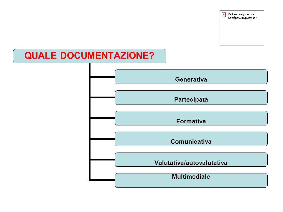 QUALE DOCUMENTAZIONE? Generativa Partecipata Formativa Comunicativa Valutativa/autovalutativa Multimediale