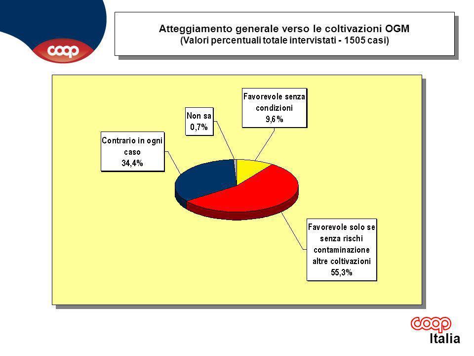 Italia Atteggiamento generale verso le coltivazioni OGM (Valori percentuali totale intervistati - 1505 casi)