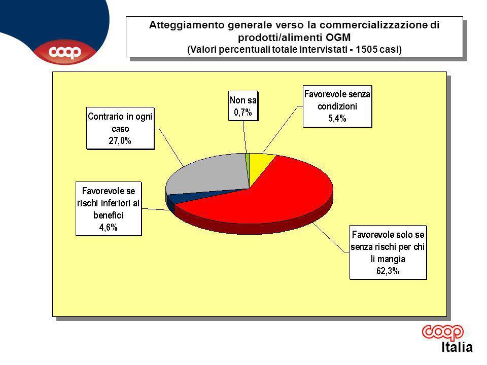Italia Atteggiamento generale verso la commercializzazione di prodotti/alimenti OGM (Valori percentuali totale intervistati - 1505 casi)