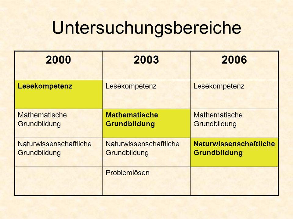 Untersuchungsbereiche 200020032006 Lesekompetenz Mathematische Grundbildung Naturwissenschaftliche Grundbildung Problemlösen