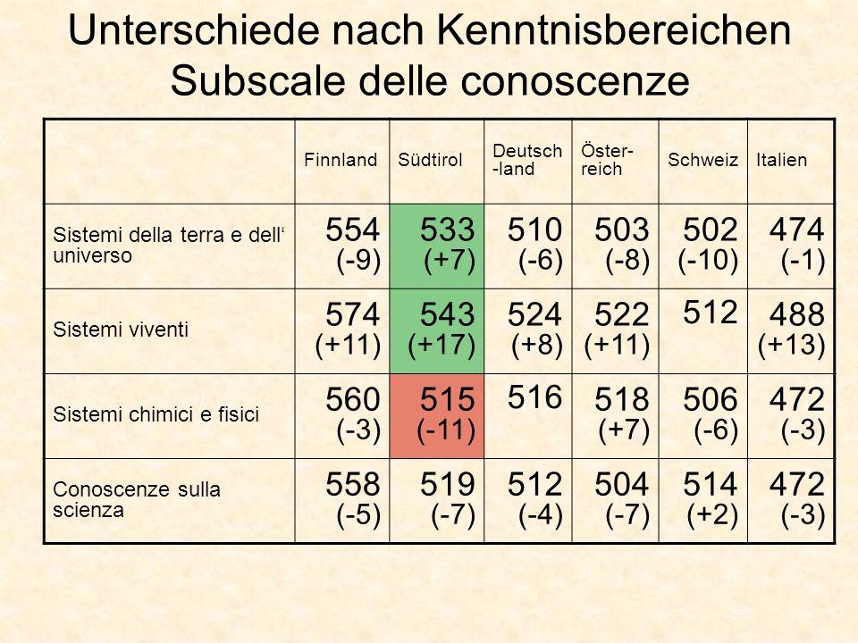 Unterschiede nach Kenntnisbereichen Subscale delle conoscenze FinnlandSüdtirol Deutsch -land Öster- reich SchweizItalien Sistemi della terra e dell universo 554 (-9) 533 (+7) 510 (-6) 503 (-8) 502 (-10) 474 (-1) Sistemi viventi 574 (+11) 543 (+17) 524 (+8) 522 (+11) 512 488 (+13) Sistemi chimici e fisici 560 (-3) 515 (-11) 516 518 (+7) 506 (-6) 472 (-3) Conoscenze sulla scienza 558 (-5) 519 (-7) 512 (-4) 504 (-7) 514 (+2) 472 (-3)