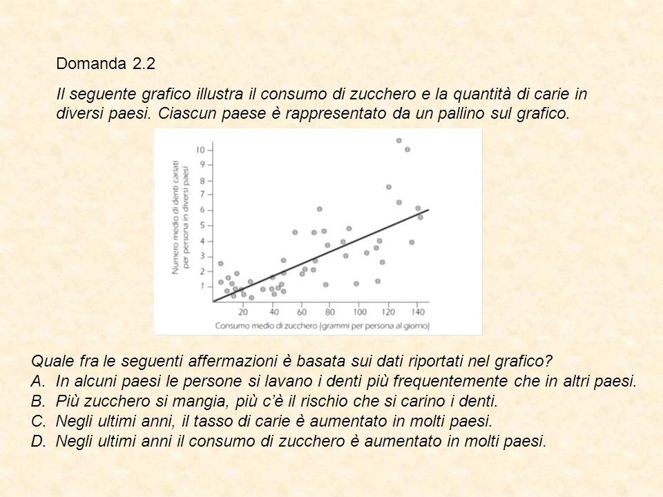 Domanda 2.2 Il seguente grafico illustra il consumo di zucchero e la quantità di carie in diversi paesi. Ciascun paese è rappresentato da un pallino s