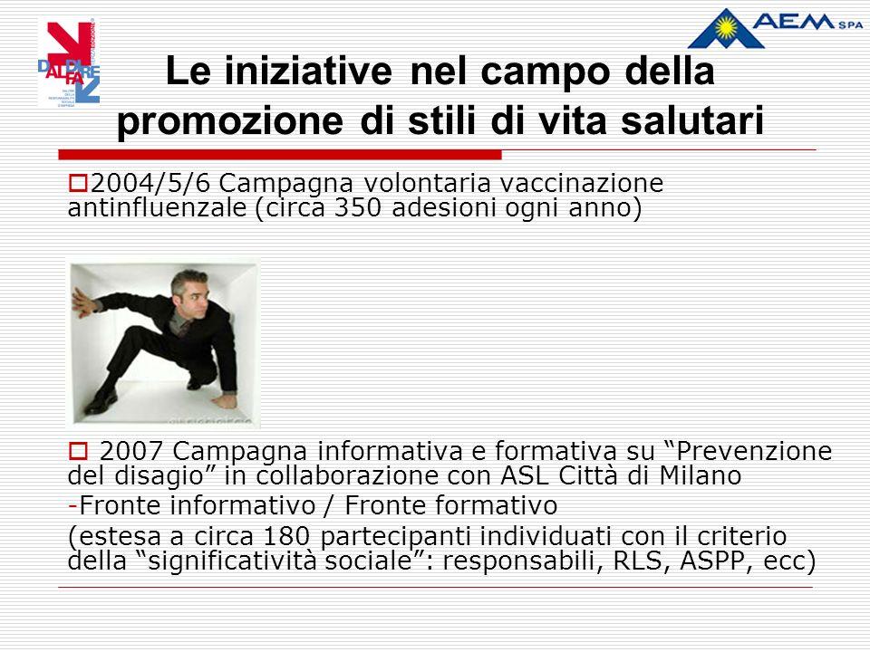 Le iniziative nel campo della promozione di stili di vita salutari 2004/5/6 Campagna volontaria vaccinazione antinfluenzale (circa 350 adesioni ogni anno) 2007 Campagna informativa e formativa su Prevenzione del disagio in collaborazione con ASL Città di Milano -Fronte informativo / Fronte formativo (estesa a circa 180 partecipanti individuati con il criterio della significatività sociale: responsabili, RLS, ASPP, ecc)