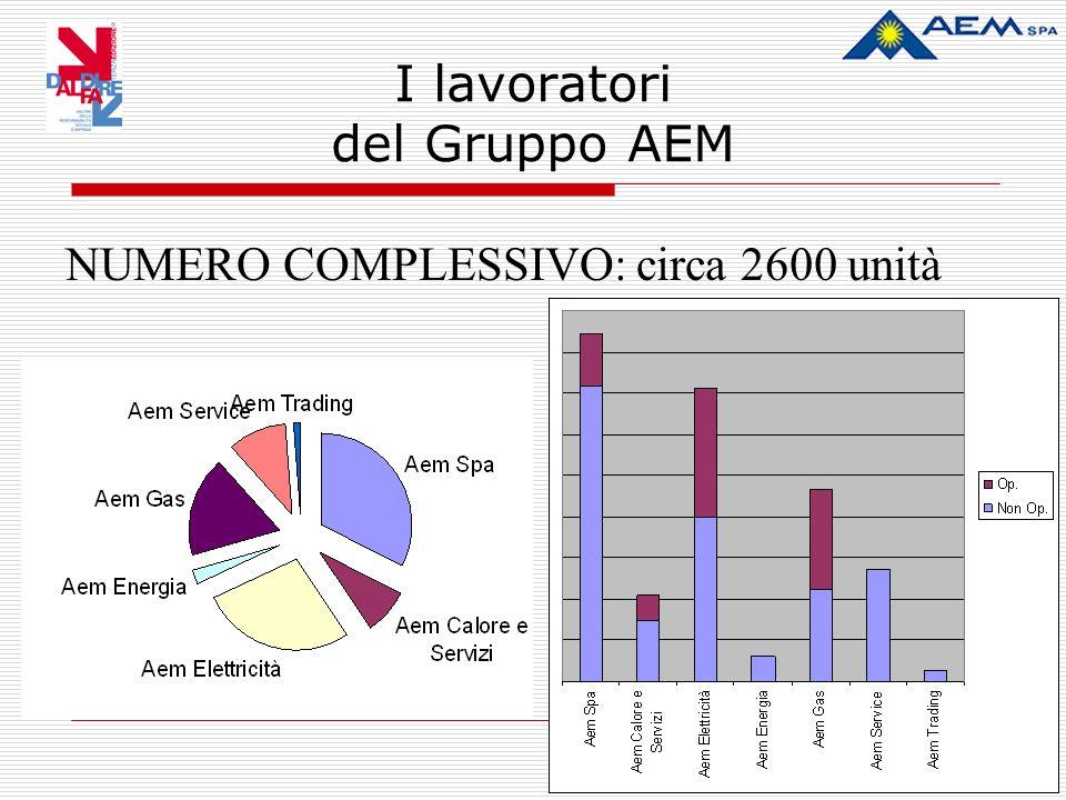 I lavoratori del Gruppo AEM NUMERO COMPLESSIVO: circa 2600 unità