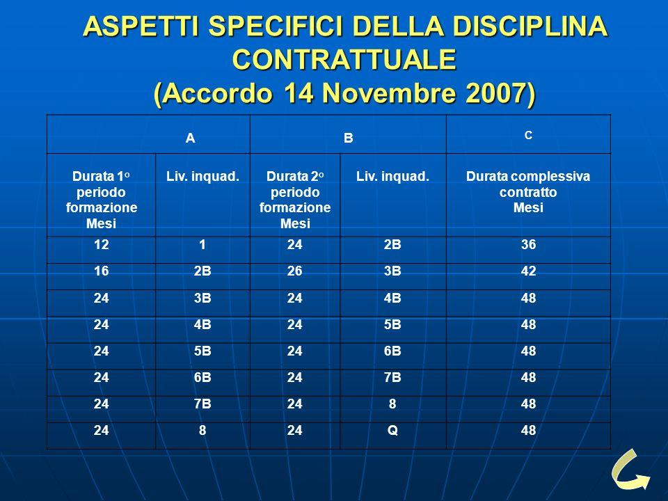 ASPETTI SPECIFICI DELLA DISCIPLINA CONTRATTUALE (Accordo 14 Novembre 2007) AB C Durata 1° periodo formazione Mesi Liv.