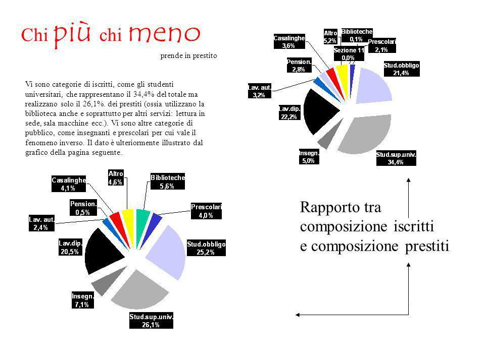 Rapporto tra composizione iscritti e composizione prestiti Chi più chi meno prende in prestito Vi sono categorie di iscritti, come gli studenti universitari, che rappresentano il 34,4% del totale ma realizzano solo il 26,1%.