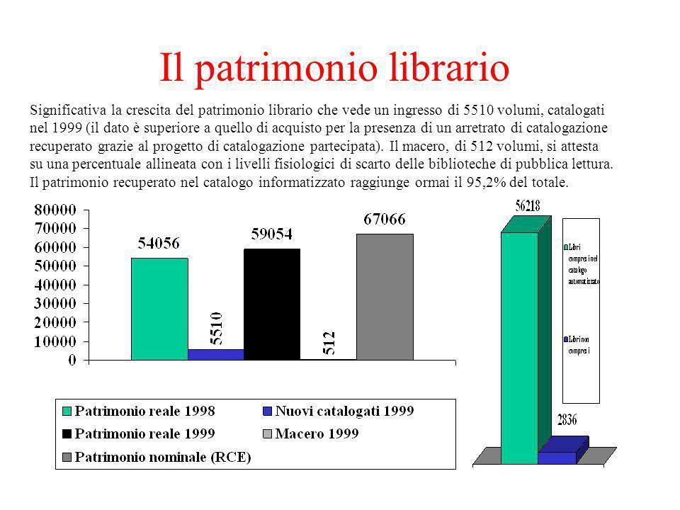 Il patrimonio librario Significativa la crescita del patrimonio librario che vede un ingresso di 5510 volumi, catalogati nel 1999 (il dato è superiore a quello di acquisto per la presenza di un arretrato di catalogazione recuperato grazie al progetto di catalogazione partecipata).
