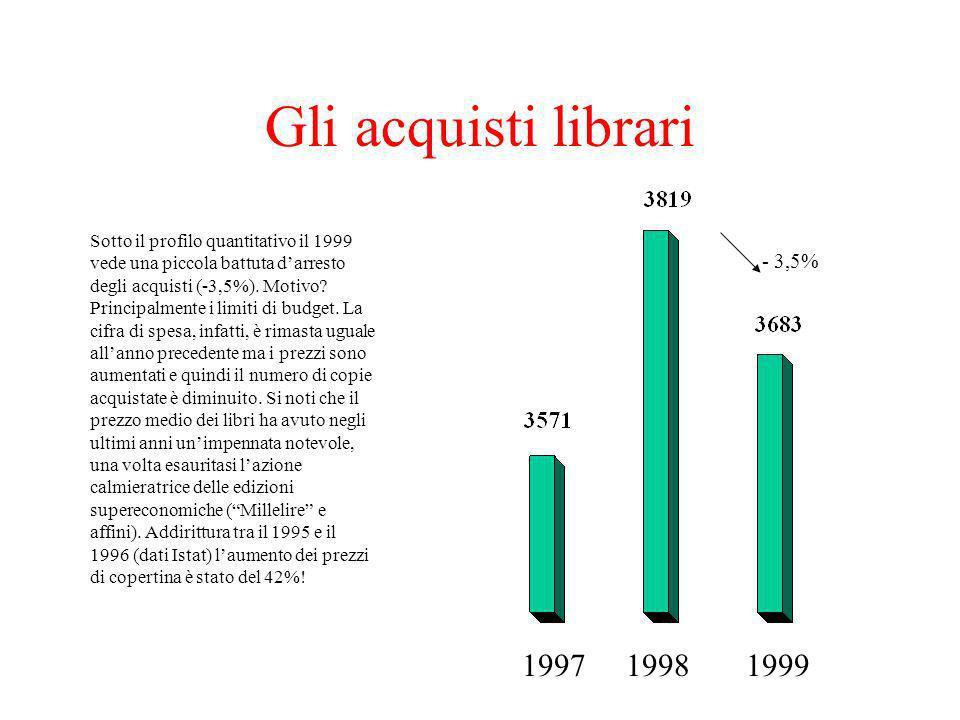 Gli acquisti librari 199819971999 - 3,5% Sotto il profilo quantitativo il 1999 vede una piccola battuta darresto degli acquisti (-3,5%). Motivo? Princ