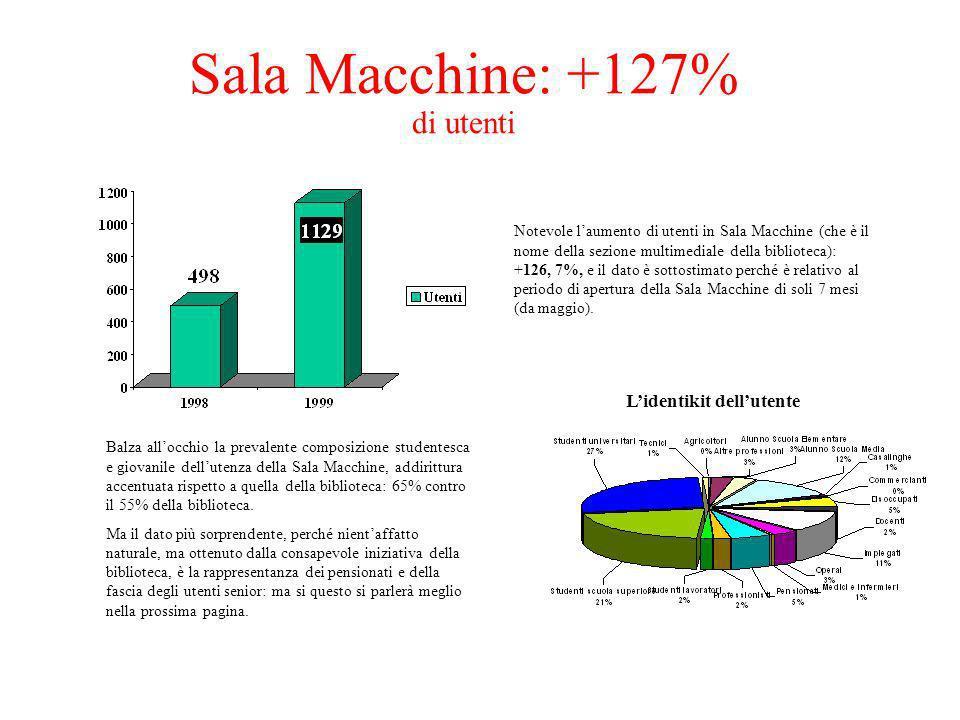 Lidentikit dellutente Notevole laumento di utenti in Sala Macchine (che è il nome della sezione multimediale della biblioteca): +126, 7%, e il dato è sottostimato perché è relativo al periodo di apertura della Sala Macchine di soli 7 mesi (da maggio).