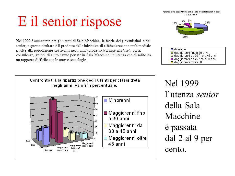 E il senior rispose Nel 1999 è aumentata, tra gli utenti di Sala Macchine, la fascia dei giovanissimi e dei senior, e questo risultato è il prodotto d