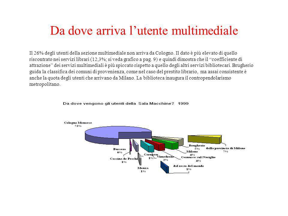 Da dove arriva lutente multimediale Il 26% degli utenti della sezione multimediale non arriva da Cologno. Il dato è più elevato di quello riscontrato