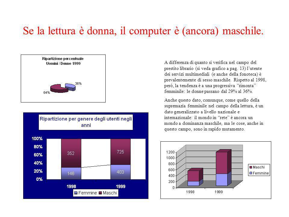 Se la lettura è donna, il computer è (ancora) maschile. A differenza di quanto si verifica nel campo del prestito librario (si veda grafico a pag. 13)