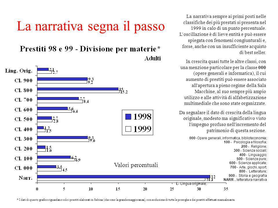 Valori percentuali La narrativa sempre ai primi posti nelle classifiche dei più prestati si presenta nel 1999 in calo di un punto percentuale.