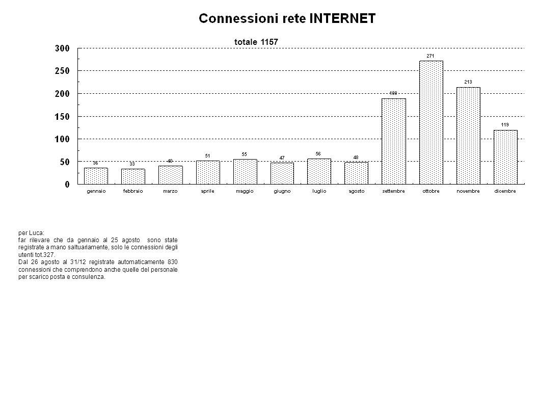 per Luca: far rilevare che da gennaio al 25 agosto sono state registrate a mano saltuariamente, solo le connessioni degli utenti tot.327. Dal 26 agost