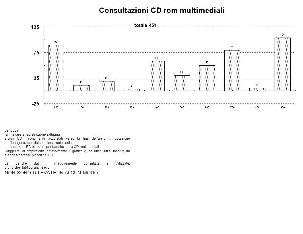 per Luca: far rilevare la registrazione saltuaria alcuni CD sono stati acquistati verso la fine dell anno in occasione dell inaugurazione della sezione multimediale prima un solo PC utilizzato per banche dati e CD multimediali.