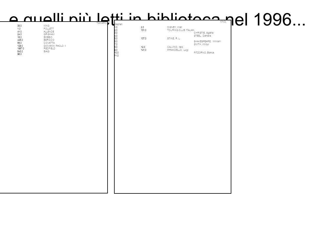 e quelli più letti in biblioteca nel 1996... – TAMARO 1.038.0KING 2.01.0FOLLETT 3.041.0ALLENDE 4.024.0GRISHAM 5.016.0BOBBIO 6.0445.0BARICCO 7.055.0COV