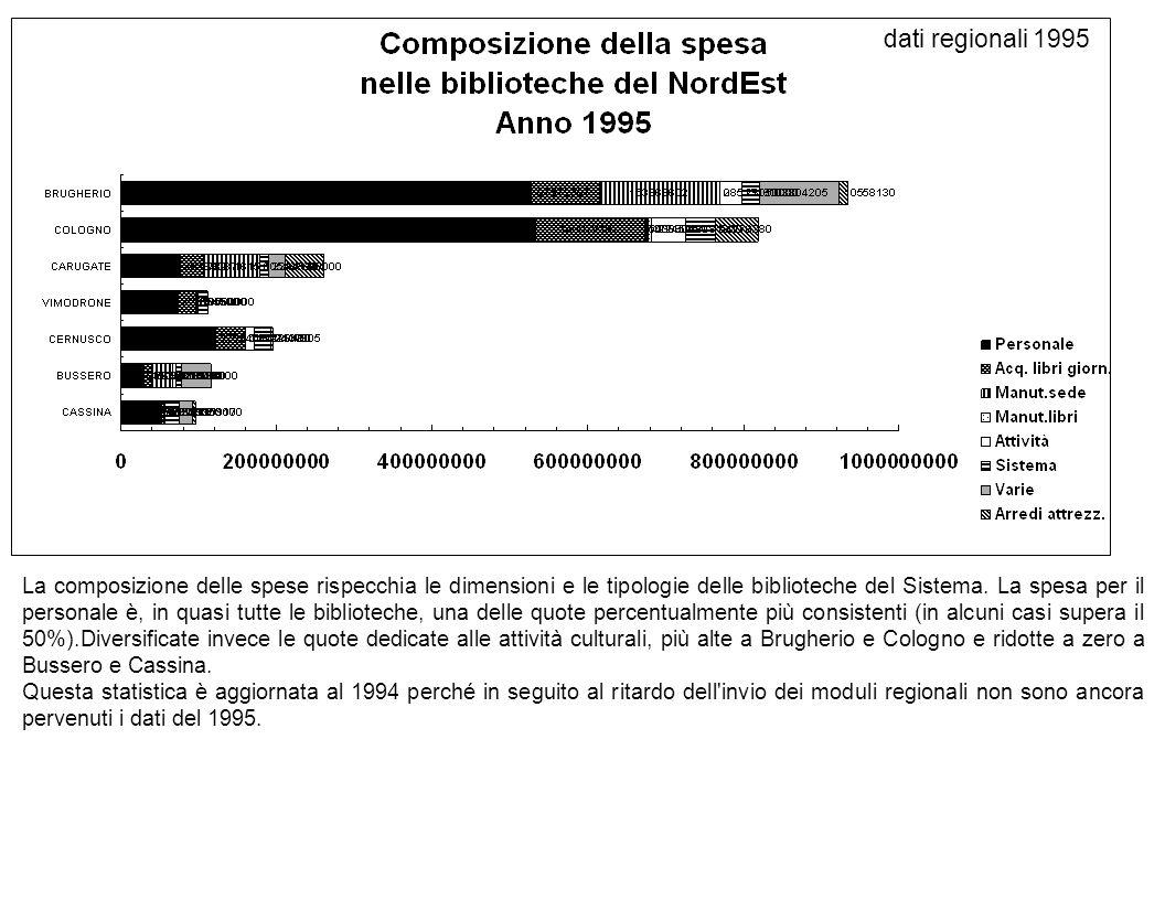 La composizione delle spese rispecchia le dimensioni e le tipologie delle biblioteche del Sistema.
