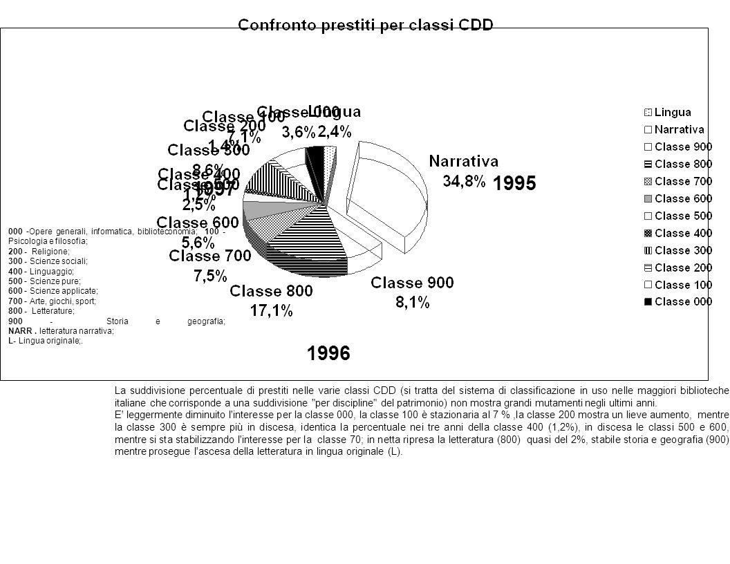 1997 1995 La suddivisione percentuale di prestiti nelle varie classi CDD (si tratta del sistema di classificazione in uso nelle maggiori biblioteche italiane che corrisponde a una suddivisione per discipline del patrimonio) non mostra grandi mutamenti negli ultimi anni.