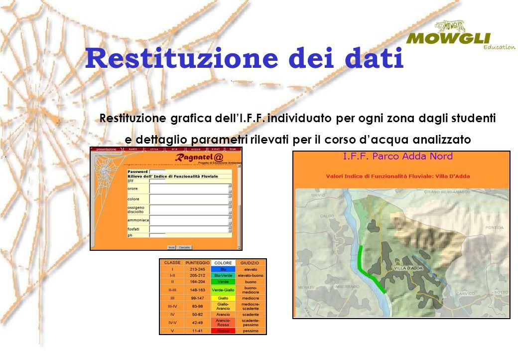 Restituzione dei dati Restituzione grafica dellI.F.F. individuato per ogni zona dagli studenti e dettaglio parametri rilevati per il corso dacqua anal