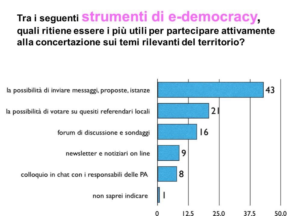 Tra i seguenti strumenti di e-democracy, quali ritiene essere i più utili per partecipare attivamente alla concertazione sui temi rilevanti del territ