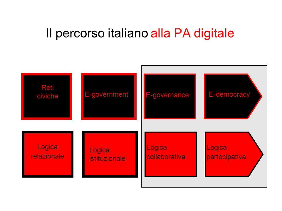 Reti civiche E-government E-governance E-democracy Logica relazionale Logica istituzionale Logica collaborativa Logica partecipativa Il percorso itali