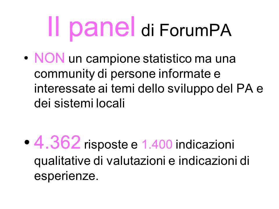 Il panel di ForumPA NON un campione statistico ma una community di persone informate e interessate ai temi dello sviluppo del PA e dei sistemi locali