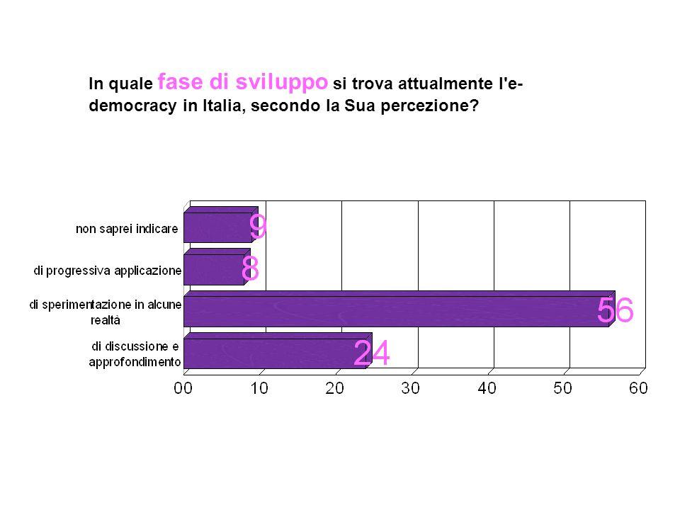 In quale fase di sviluppo si trova attualmente l'e- democracy in Italia, secondo la Sua percezione?