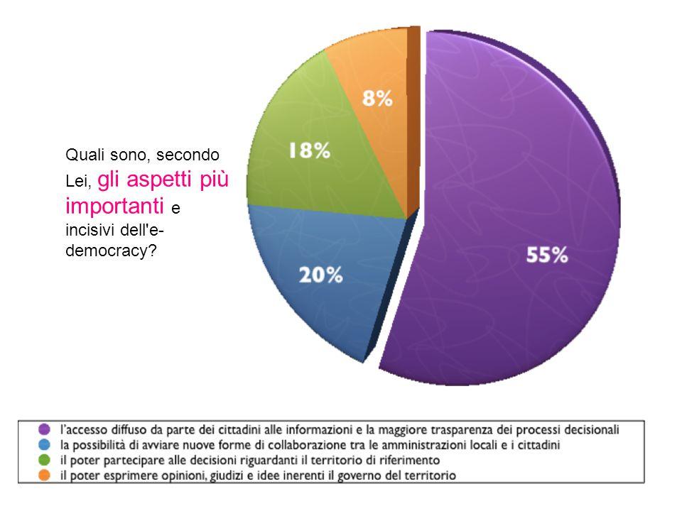 Quali sono, secondo Lei, gli aspetti più importanti e incisivi dell'e- democracy?