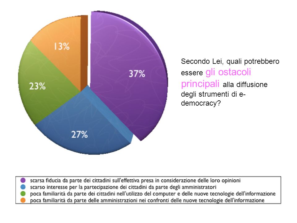 Secondo Lei, quali potrebbero essere gli ostacoli principali alla diffusione degli strumenti di e- democracy?