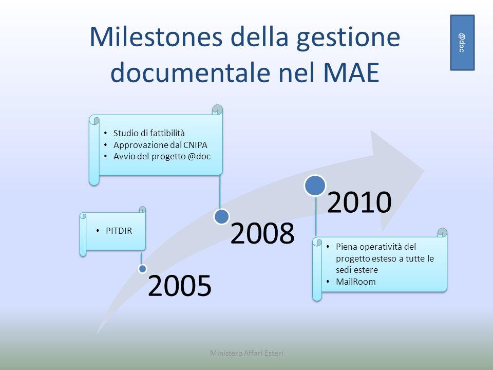 Milestones della gestione documentale nel MAE Ministero Affari Esteri 2005 2008 2010 PITDIR Studio di fattibilità Approvazione dal CNIPA Avvio del pro