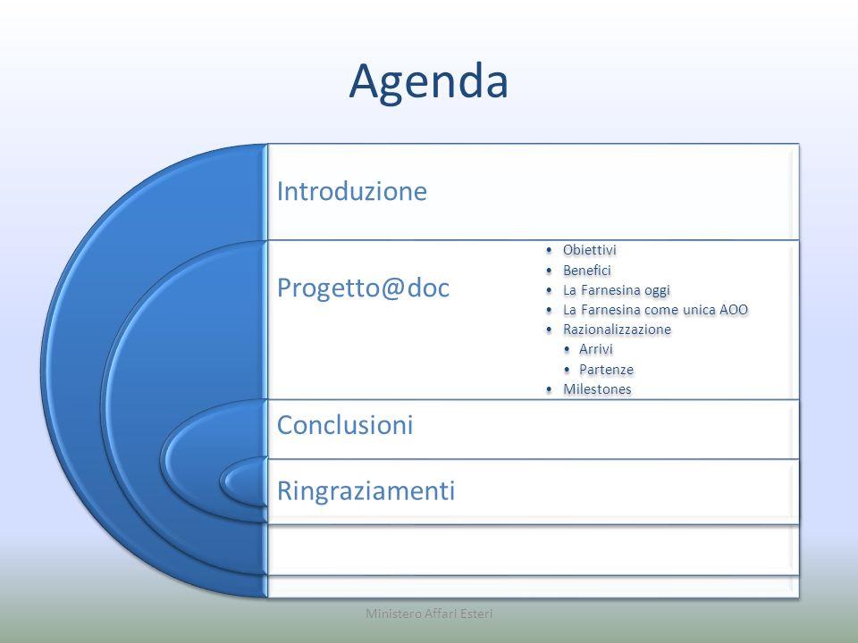 Agenda Introduzione Progetto@doc Conclusioni Ringraziamenti Obiettivi Benefici La Farnesina oggi La Farnesina come unica AOO Razionalizzazione Arrivi