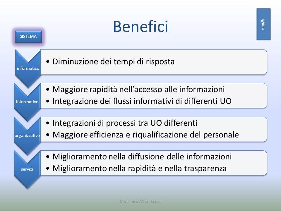 Benefici informatico Diminuzione dei tempi di risposta informativo Maggiore rapidità nellaccesso alle informazioni Integrazione dei flussi informativi