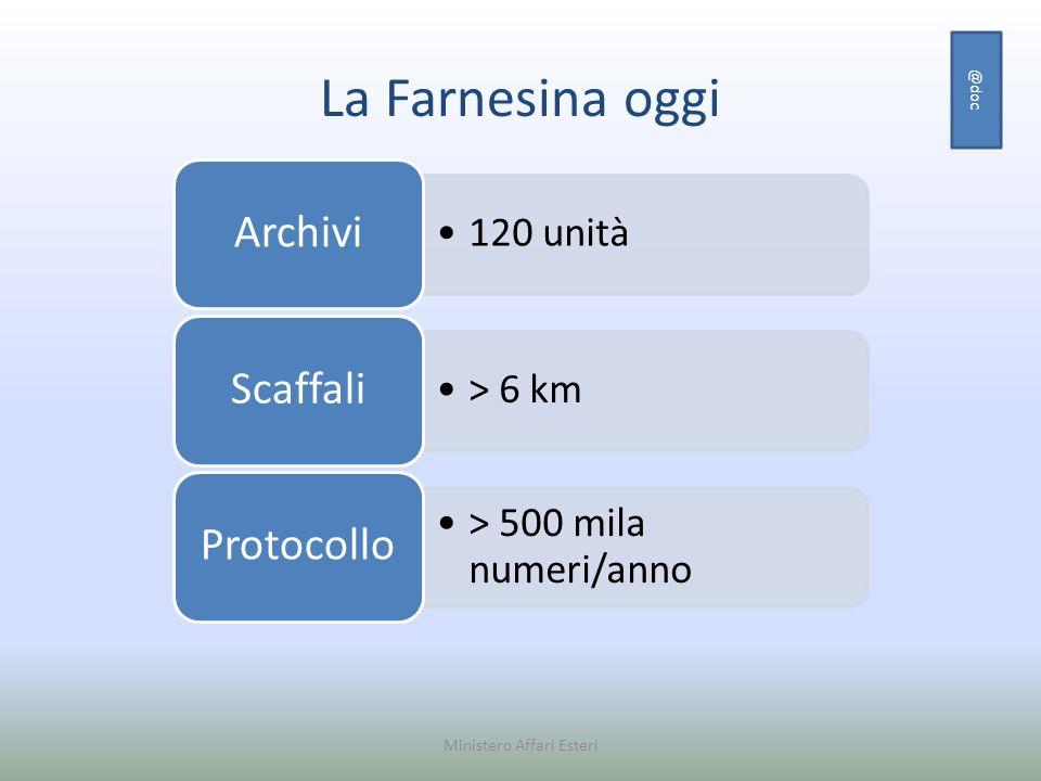 La Farnesina oggi @doc Ministero Affari Esteri 120 unità Archivi > 6 km Scaffali > 500 mila numeri/anno Protocollo