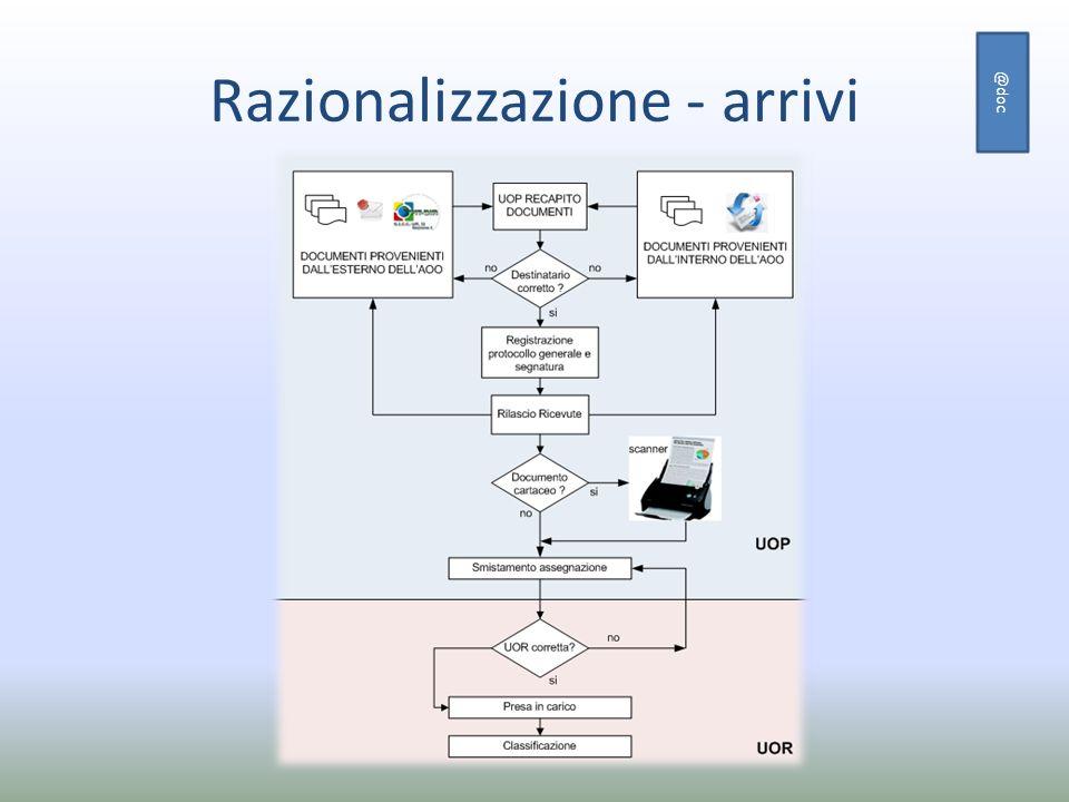 Razionalizzazione - arrivi @doc