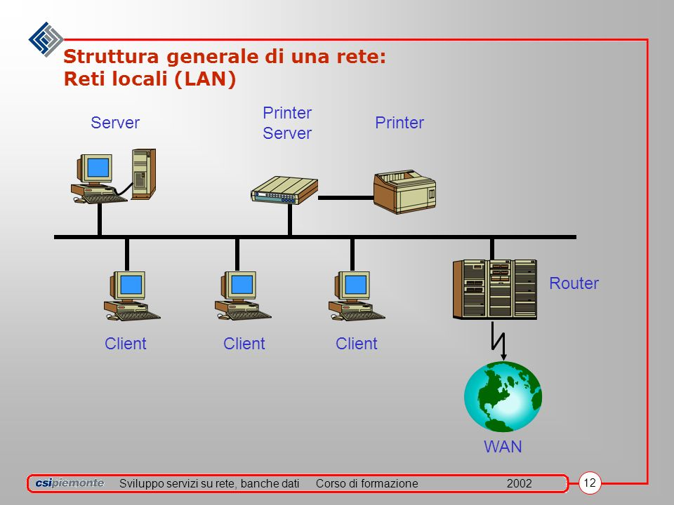 Sviluppo servizi su rete, banche datiCorso di formazione2002 12 Struttura generale di una rete: Reti locali (LAN) WAN Client Server Printer Server Printer Router