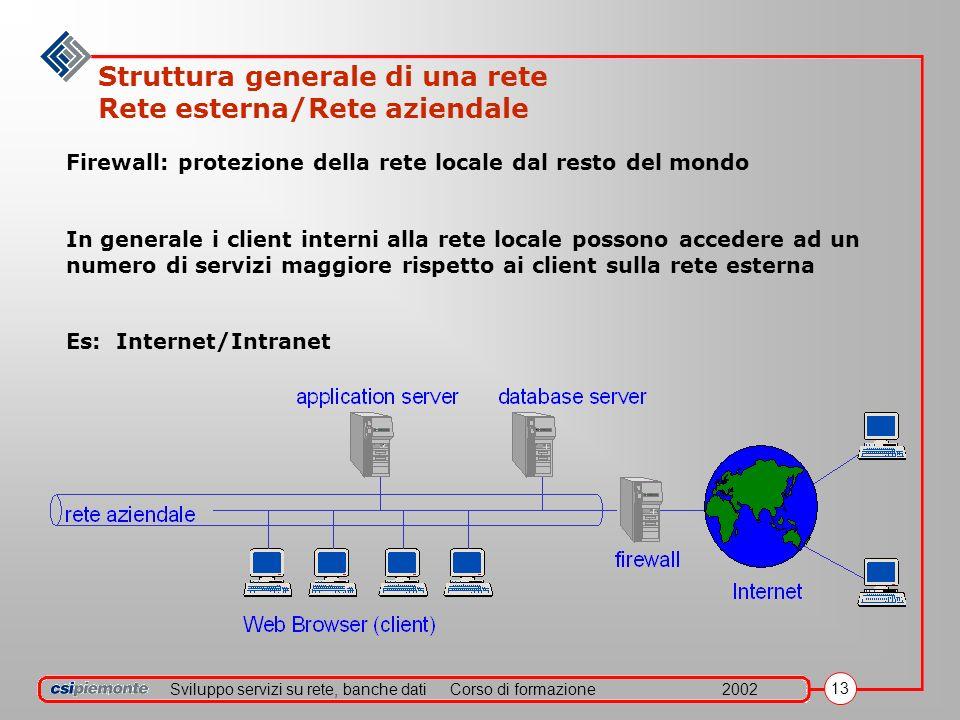 Sviluppo servizi su rete, banche datiCorso di formazione2002 13 Struttura generale di una rete Rete esterna/Rete aziendale Firewall: protezione della rete locale dal resto del mondo In generale i client interni alla rete locale possono accedere ad un numero di servizi maggiore rispetto ai client sulla rete esterna Es: Internet/Intranet