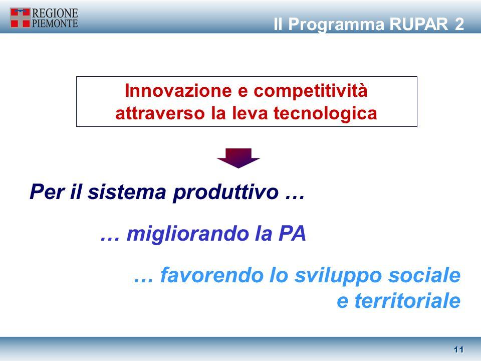 10 Regione Piemonte Pubblica Amministrazione locale (ruolo di coordinamento delle Province) CSI-Piemonte Top-IX IresPiemonte CSP Atenei, centri di ricerca … Imprese Soggetti attuatori