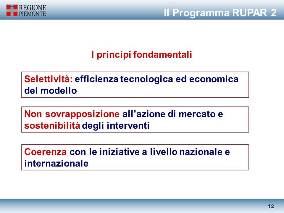 11 Per il sistema produttivo … … migliorando la PA … favorendo lo sviluppo sociale e territoriale Innovazione e competitività attraverso la leva tecnologica Il Programma RUPAR 2