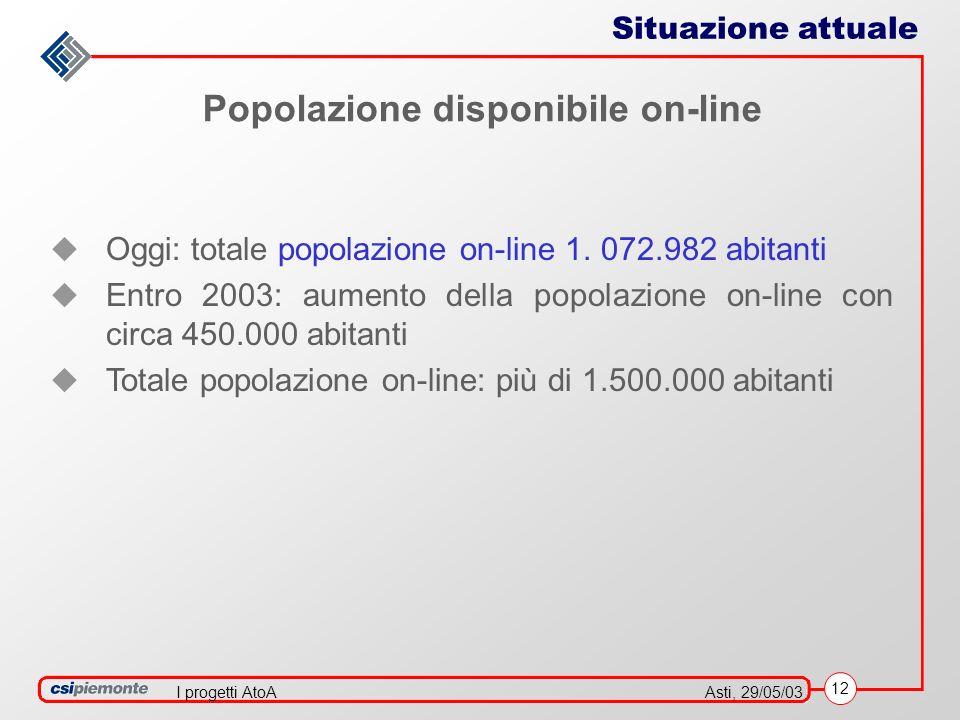 12 Asti, 29/05/03I progetti AtoA Oggi: totale popolazione on-line 1.