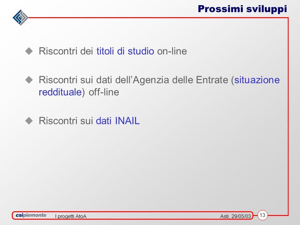 13 Asti, 29/05/03I progetti AtoA Riscontri dei titoli di studio on-line Riscontri sui dati dellAgenzia delle Entrate (situazione reddituale) off-line Riscontri sui dati INAIL Prossimi sviluppi