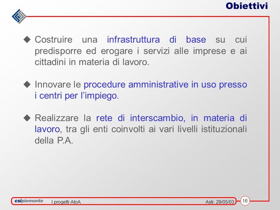 16 Asti, 29/05/03I progetti AtoA Costruire una infrastruttura di base su cui predisporre ed erogare i servizi alle imprese e ai cittadini in materia di lavoro.