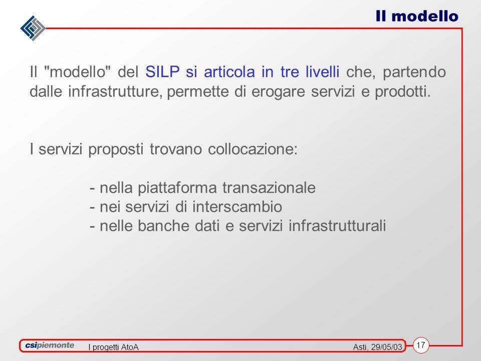 17 Asti, 29/05/03I progetti AtoA Il modello del SILP si articola in tre livelli che, partendo dalle infrastrutture, permette di erogare servizi e prodotti.