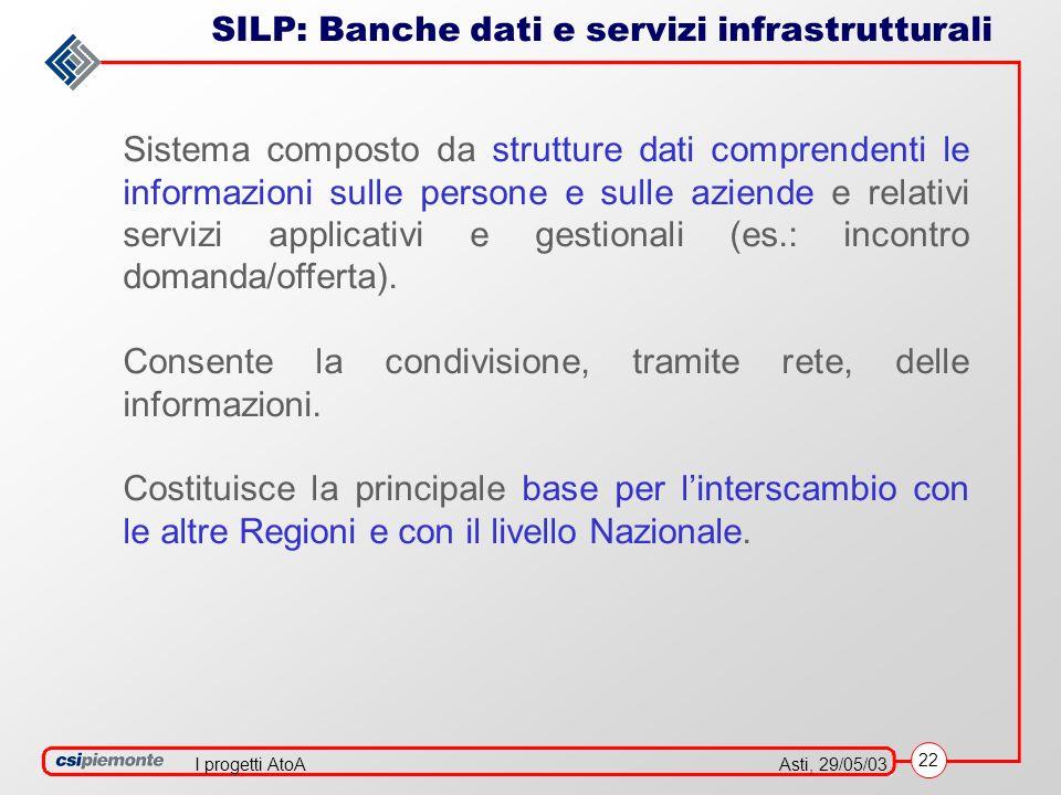 22 Asti, 29/05/03I progetti AtoA SILP: Banche dati e servizi infrastrutturali Sistema composto da strutture dati comprendenti le informazioni sulle persone e sulle aziende e relativi servizi applicativi e gestionali (es.: incontro domanda/offerta).