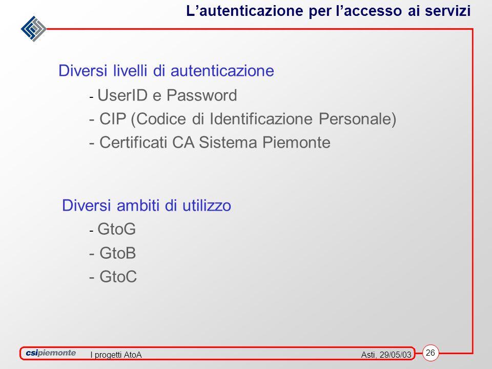 26 Asti, 29/05/03I progetti AtoA Lautenticazione per laccesso ai servizi Diversi livelli di autenticazione - UserID e Password - CIP (Codice di Identificazione Personale) - Certificati CA Sistema Piemonte Diversi ambiti di utilizzo - GtoG - GtoB - GtoC