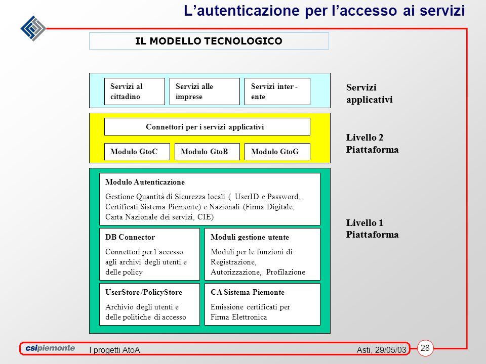 28 Asti, 29/05/03I progetti AtoA Lautenticazione per laccesso ai servizi