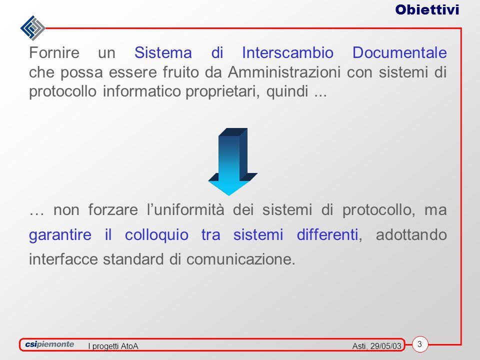3 Asti, 29/05/03I progetti AtoA Obiettivi Fornire un Sistema di Interscambio Documentale che possa essere fruito da Amministrazioni con sistemi di protocollo informatico proprietari, quindi...